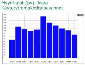Käytetyn omakotitalon myyntiaika on lyhentynyt Akaassa yhtäjaksoisesti vuoden 2013 lopulta saakka. Lähde KVKL HSP.