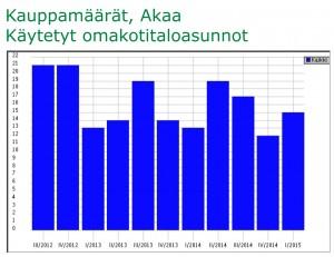150415_Asuntomarkkinakatsaus_KK_Akaa