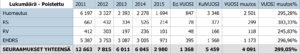 Akaassa tapahtuneista liikennerikkomuksista on tämän vuoden ensimmäisellä puoliskolla jaettu muun muassa 3348 kirjallista huomautusta.