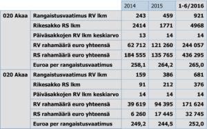 Tämän tilaston ylempi osa kertoo ne sakkotiedot, joissa tapahtumapaikka on Akaa. Alempana ovat niiden henkilöiden sakot, joiden asuinkunta on Akaa.