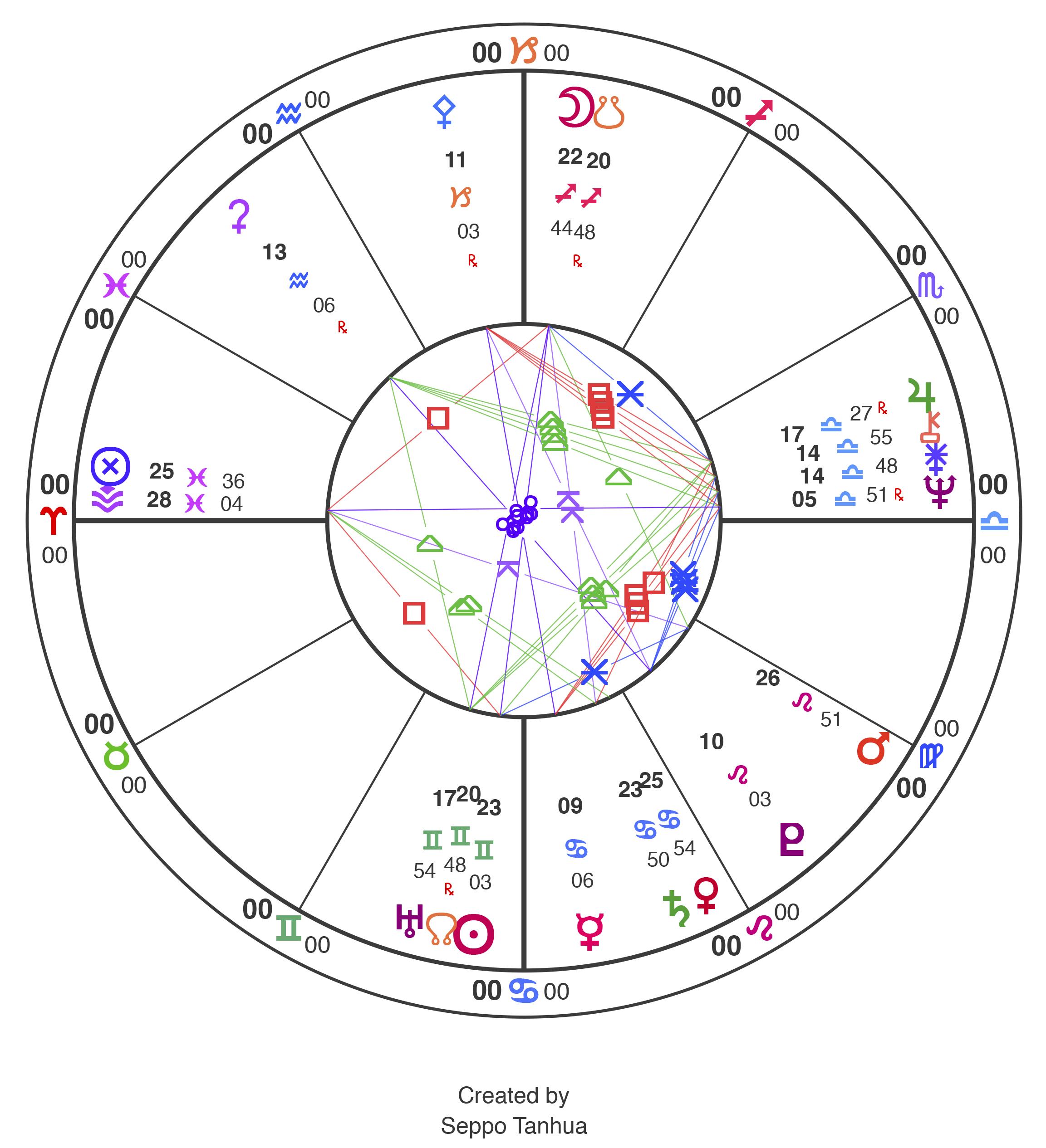 Astrologi Suomi Rampii Usvassa Ja Euroopan Unioni Kohtaa