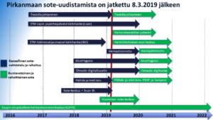 Sosiaali- ja terveydenhuollon uudistus ei pysähtynyt Pirkanmaalla siihen, kun Juha Sipilän hallitus erosi. Tämä kaavio kertoo, missä uudistuksessa nyt mennään. (Kaavio: Jaakko Herrala)