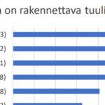 Ehdokkaiden näkemykset Akaan tuulivoimahankkeesta – Tarkista äänestämäsi puolueen kanta